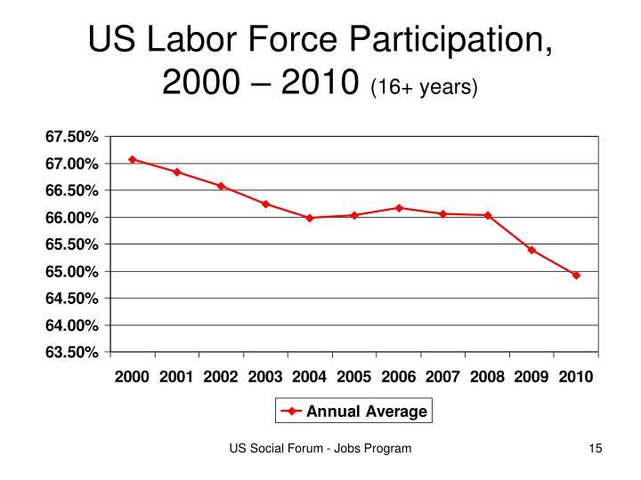US Labor Force Participation,