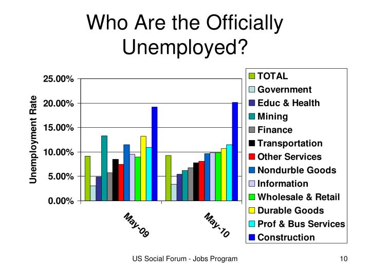 Who Are the Officially Unemployed?