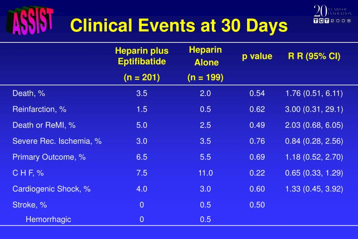 Clinical Events at 30 Days