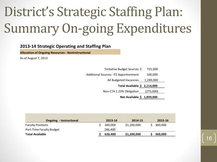 strategic staffing plan