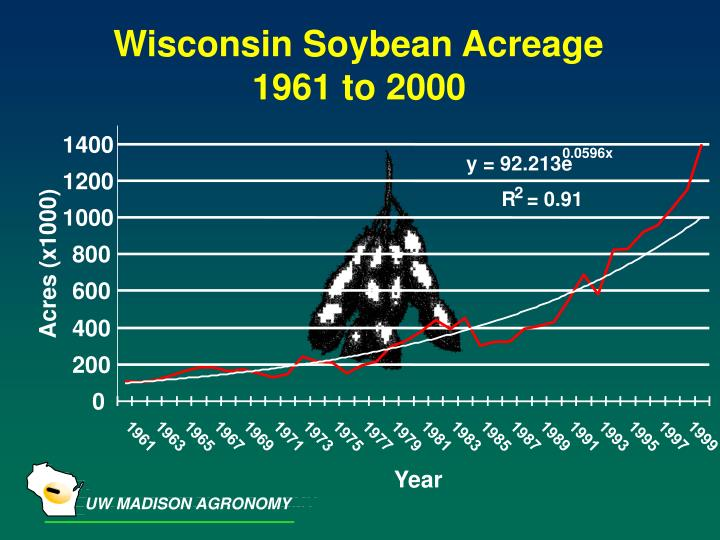 Wisconsin Soybean Acreage