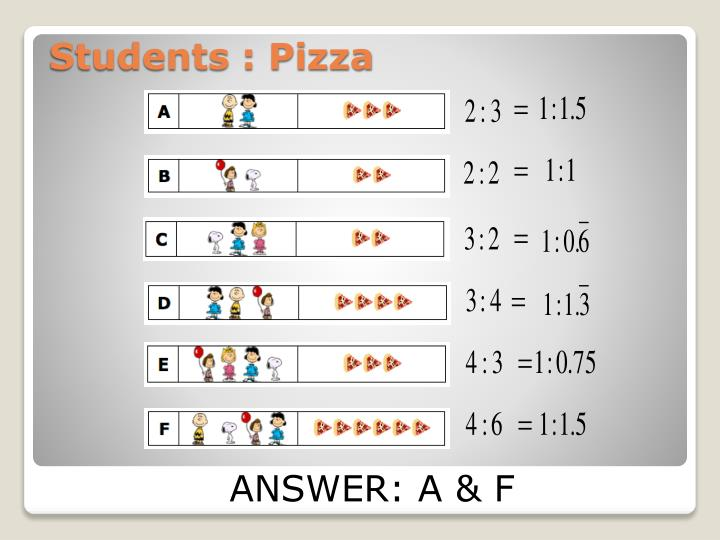 Students : Pizza