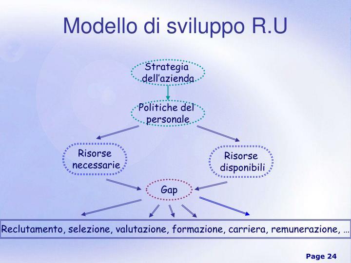 Modello di sviluppo R.U