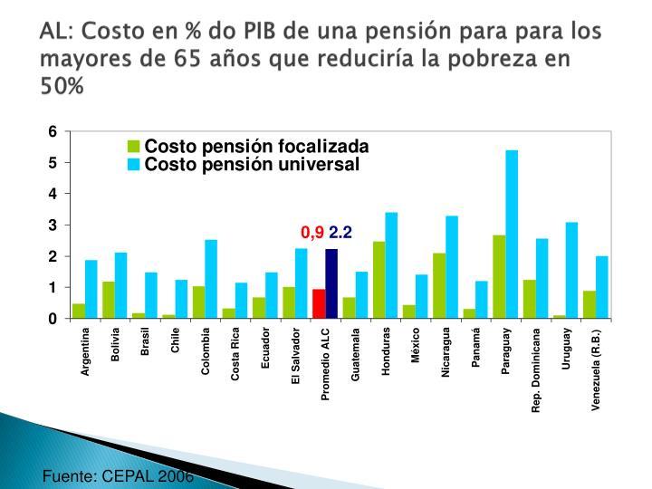 AL: Costo en % do PIB de una pensión para para los mayores de 65 años que reduciría la pobreza en 50%