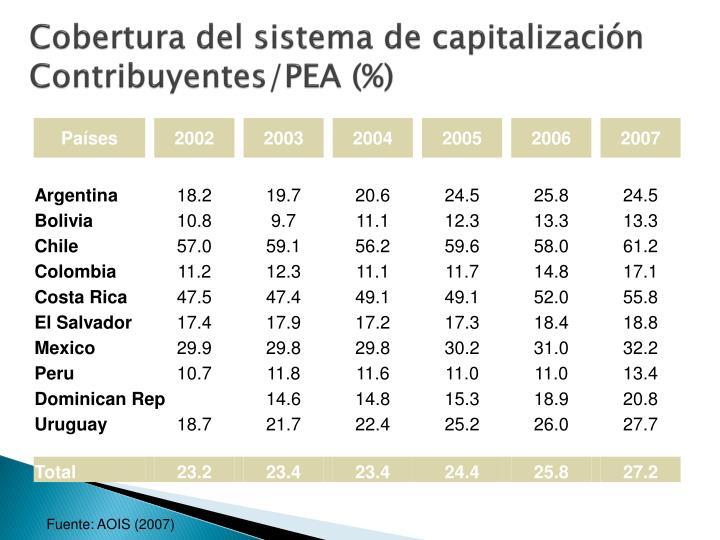 Cobertura del sistema de capitalización Contribuyentes/PEA (%)