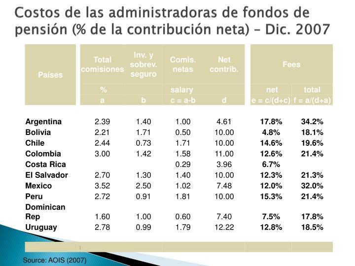 Costos de las administradoras de fondos de pensión (% de la contribución neta) – Dic. 2007