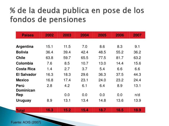 % de la deuda publica en pose de los fondos de pensiones