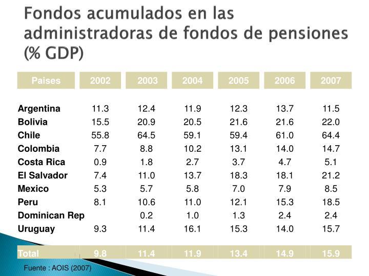 Fondos acumulados en las administradoras de fondos de pensiones