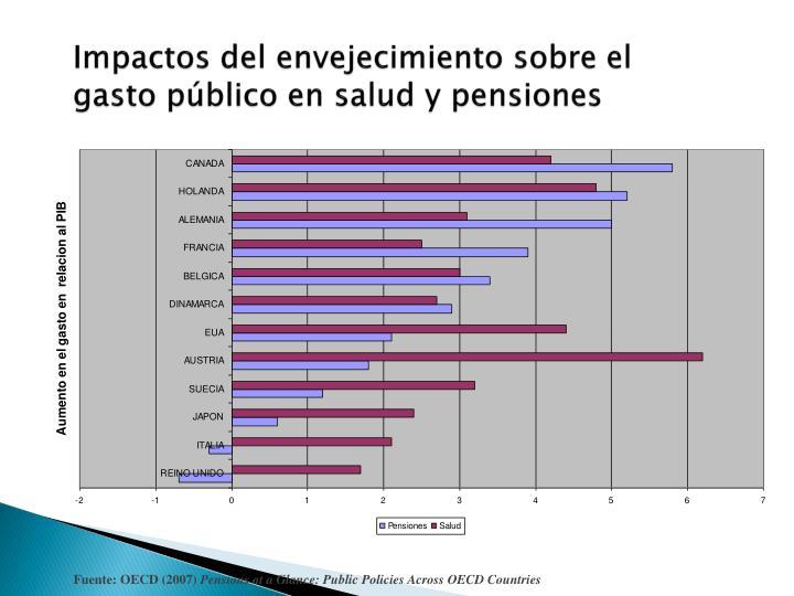 Impactos del envejecimiento sobre el gasto público en salud y pensiones