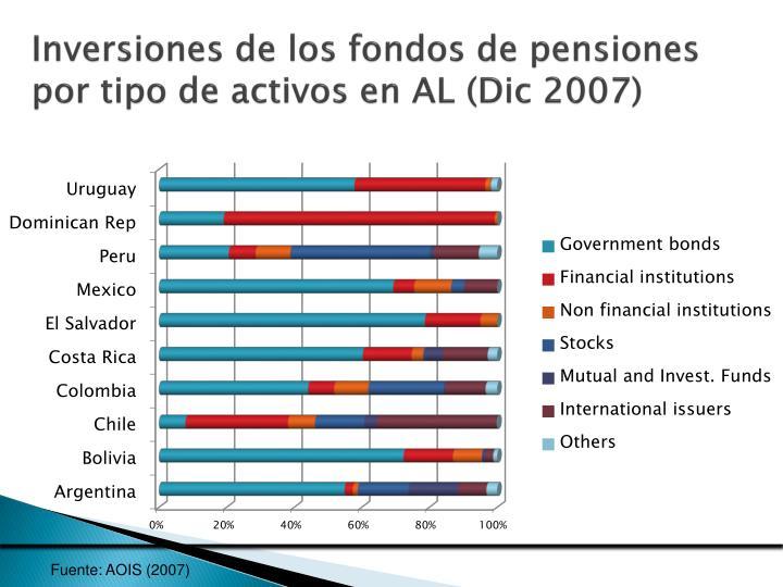 Inversiones de los fondos de pensiones por tipo de activos en AL (