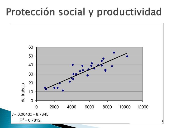 Protección social y productividad