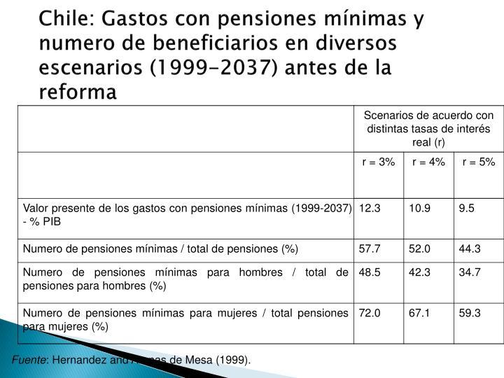 Chile: Gastos con pensiones mínimas y numero de beneficiarios en diversos escenarios (1999-2037