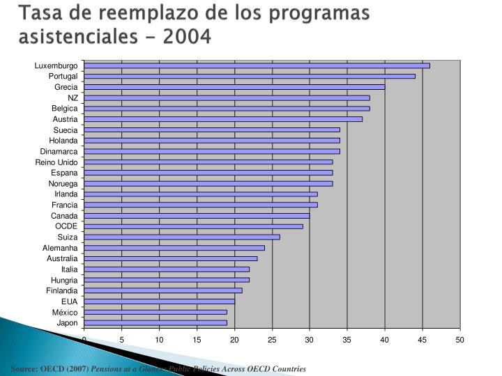 Tasa de reemplazo de los programas asistenciales - 2004