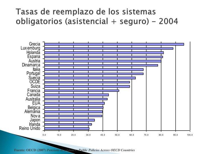 Tasas de reemplazo de los sistemas obligatorios (asistencial + seguro) - 2004