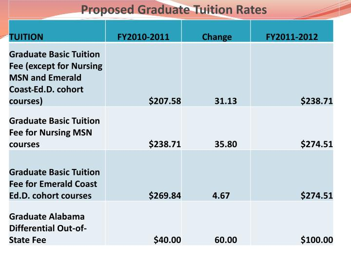 Proposed Graduate Tuition Rates