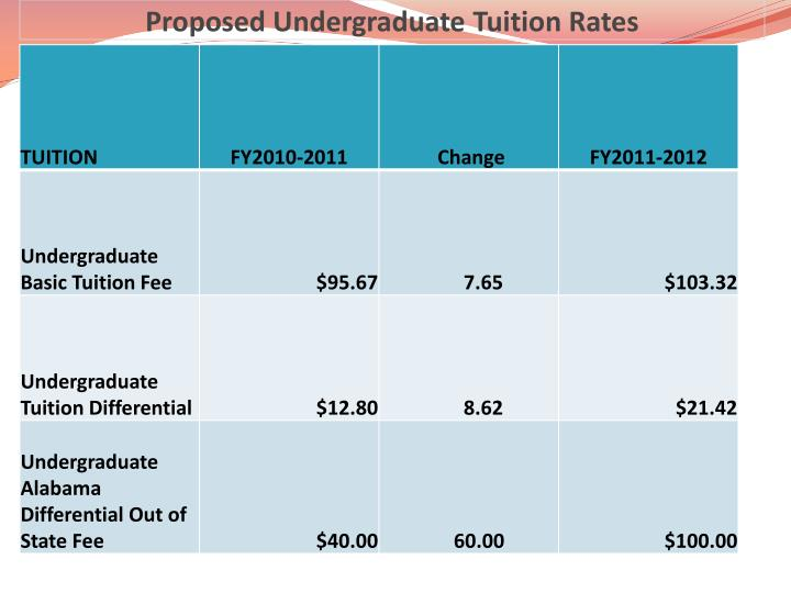 Proposed undergraduate tuition rates
