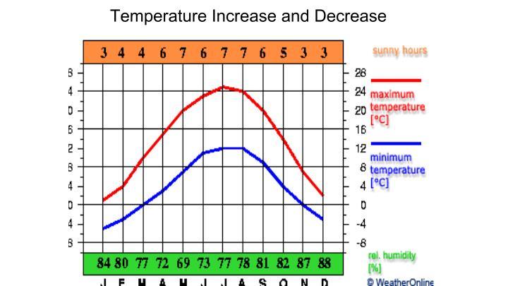 Temperature Increase and Decrease