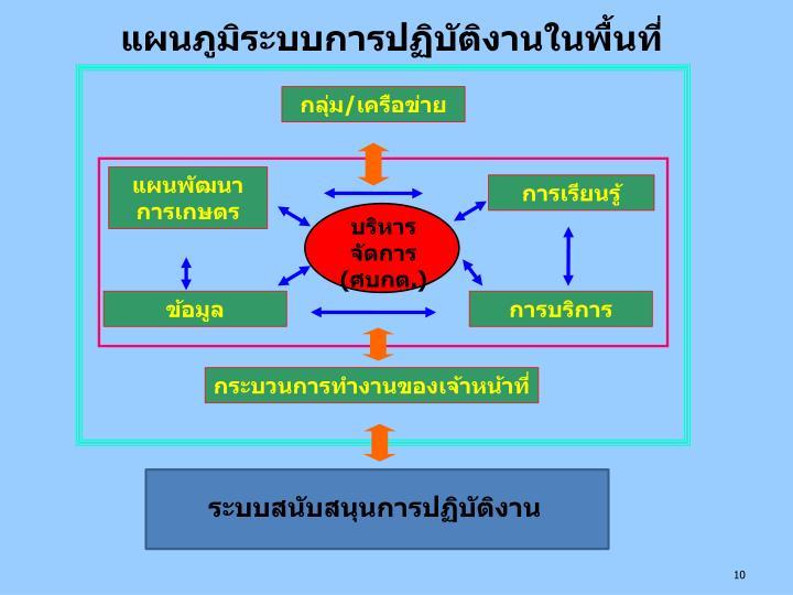 แผนภูมิระบบการปฏิบัติงานในพื้นที่