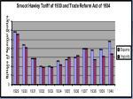 hawley smoot tariff graph