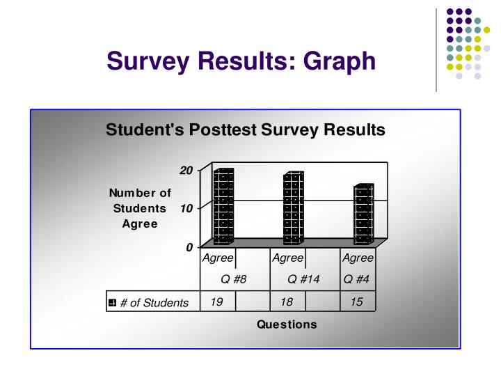 Survey Results: Graph