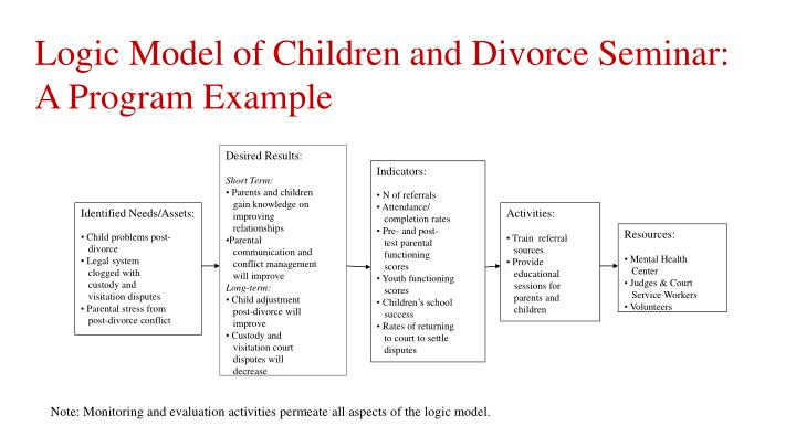 Logic Model of Children and Divorce