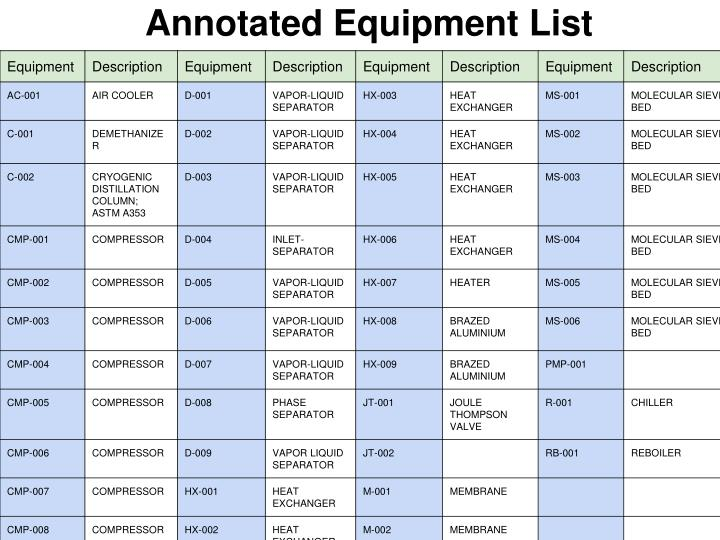 Annotated Equipment List