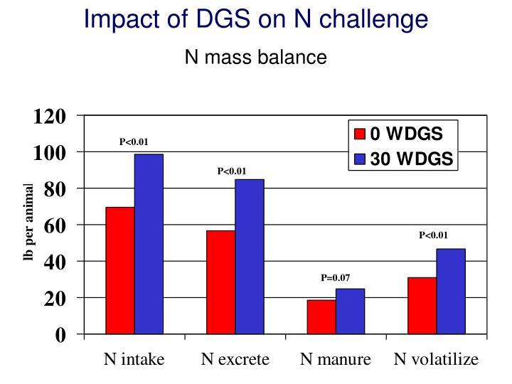 Impact of DGS on N challenge