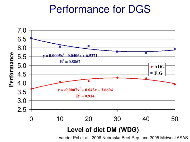 Performance for DGS