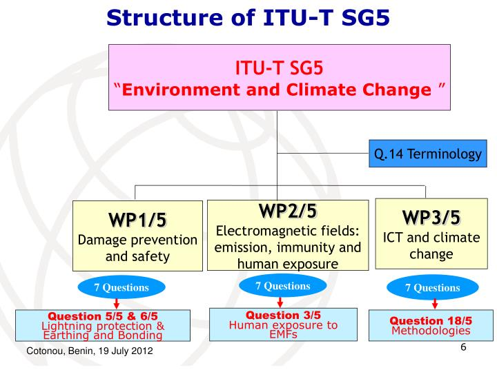 Structure of ITU-T SG5