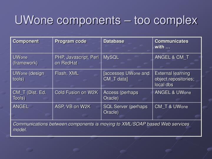 Uwone components too complex