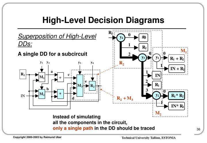 High-Level Decision Diagrams