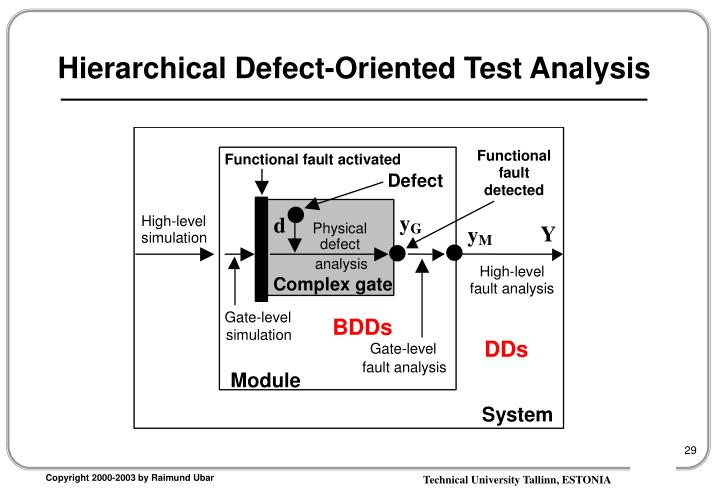 Hierarchical Defect-Oriented Test Analysis