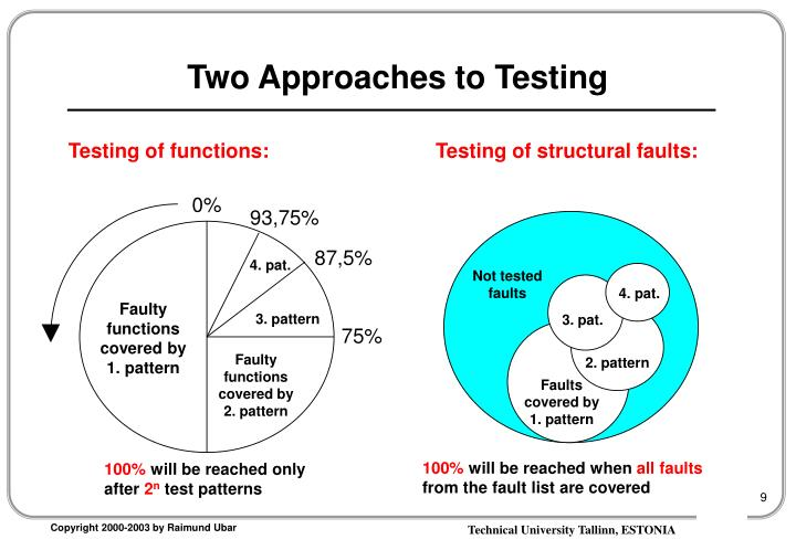 Two Approaches to Testing