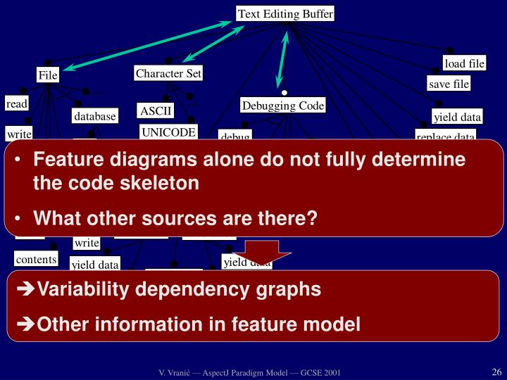 Feature diagrams alone do not fully determine the code skeleton