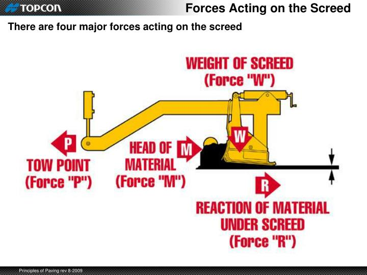 Forces Acting on the Screed