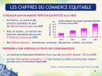 les chiffres du commerce equitable