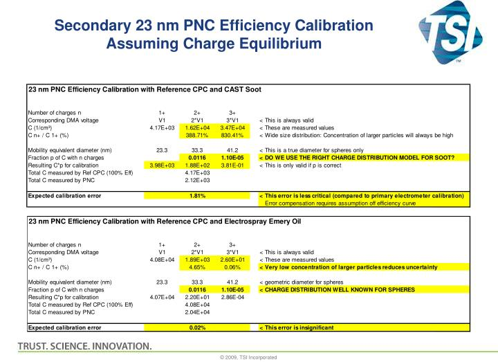 Secondary 23 nm PNC Efficiency Calibration Assuming Charge Equilibrium