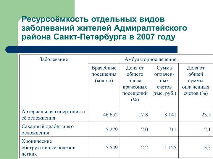 Ресурсоёмкость отдельных видов заболеваний жителей Адмиралтейского района Санкт-Петербурга в 2007 году