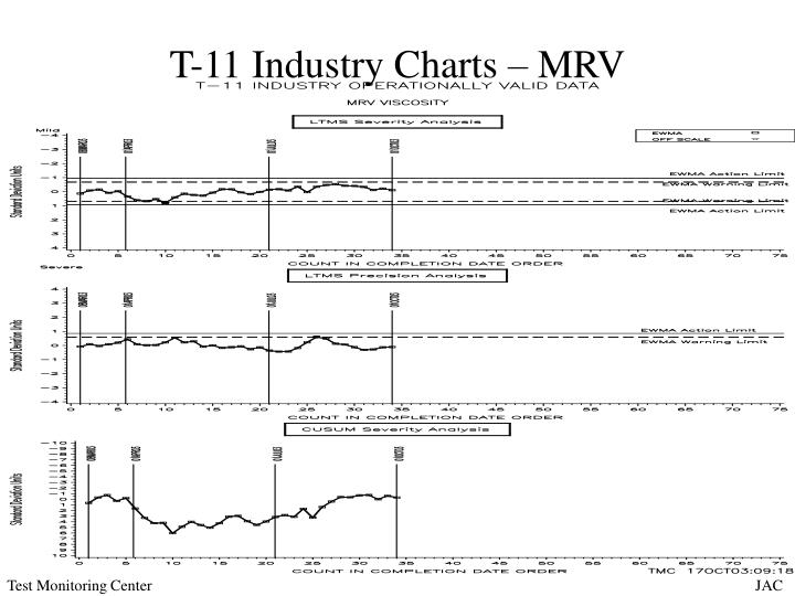 T-11 Industry Charts – MRV