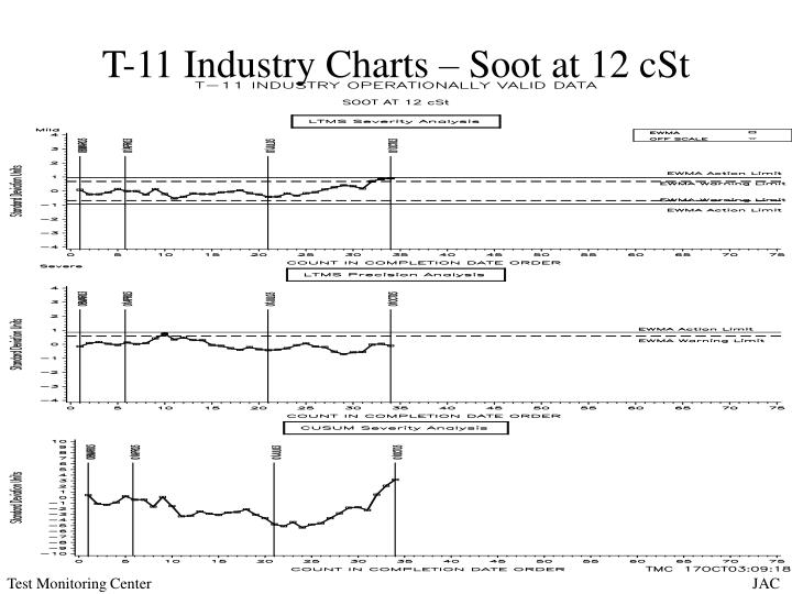 T 11 industry charts soot at 12 cst