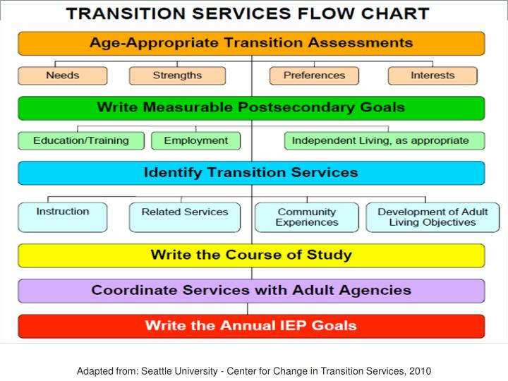 Transition Services Flow Chart