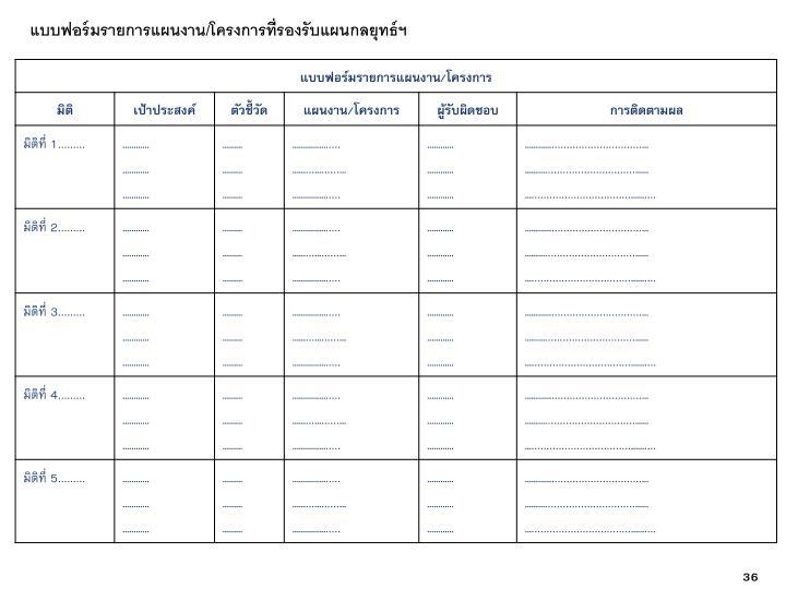 แบบฟอร์มรายการแผนงาน/โครงการที่รองรับแผนกลยุทธ์ฯ