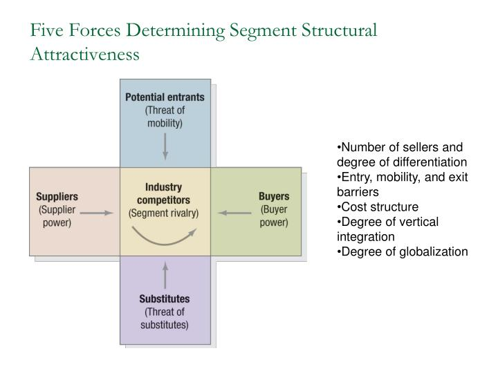 porters five forces of industry attractiveness Porter regarded understanding both the competitive forces and the overall industry structure as crucial for effective strategic decision-making in porter's model, the five forces that shape.