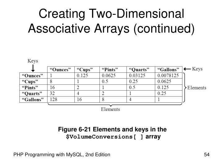 Creating Two-Dimensional Associative Arrays (continued)