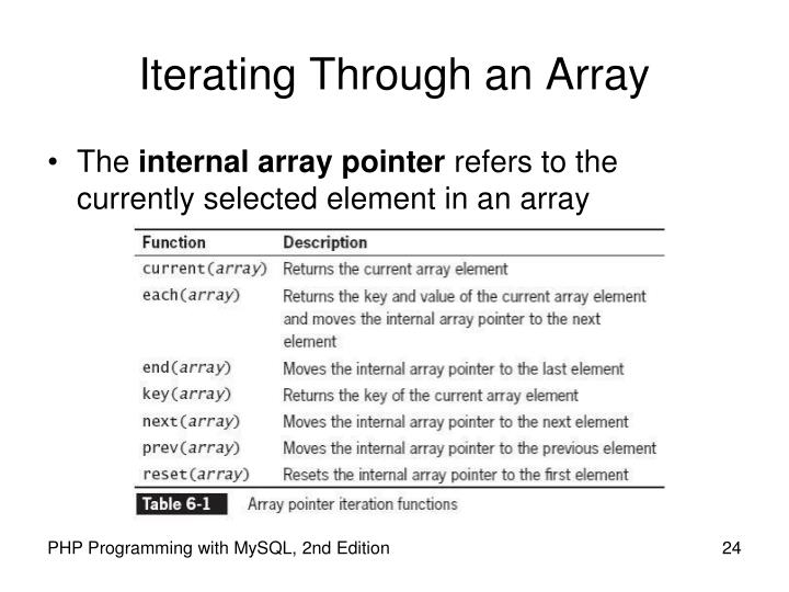 Iterating Through an Array