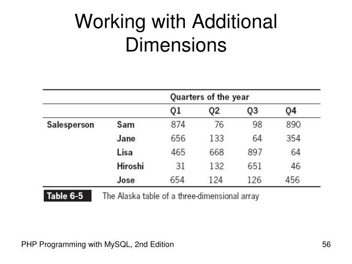 Working with Additional Dimensions