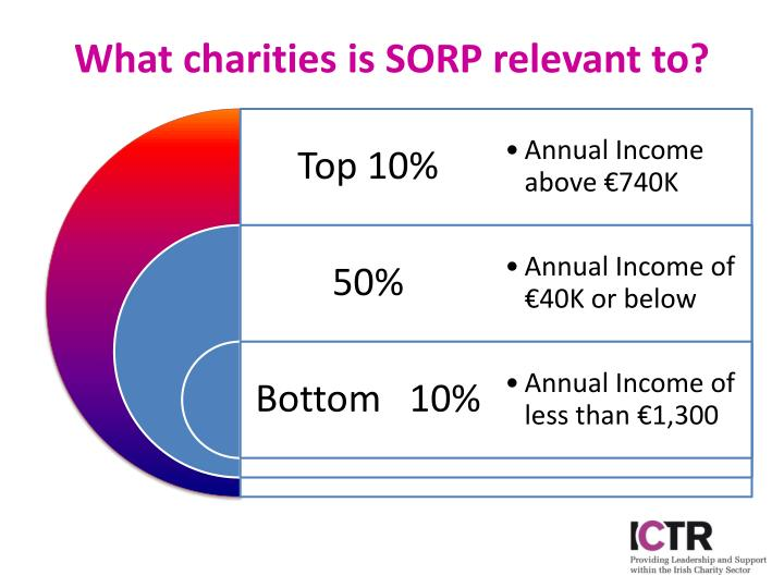What charities is sorp relevant to