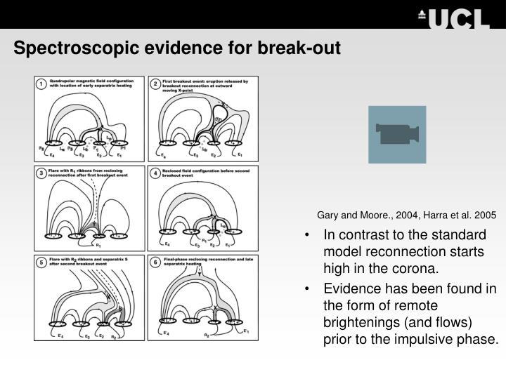Spectroscopic evidence for break out