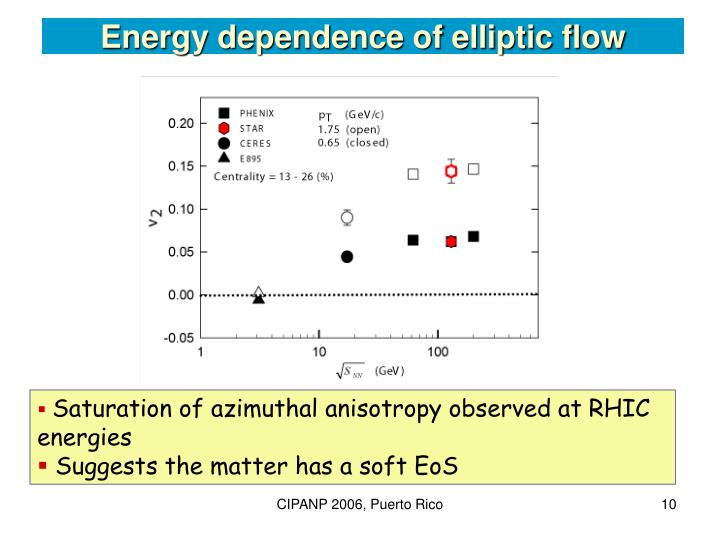Energy dependence of elliptic flow