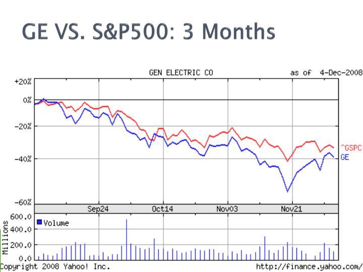 GE VS. S&P500: 3 Months
